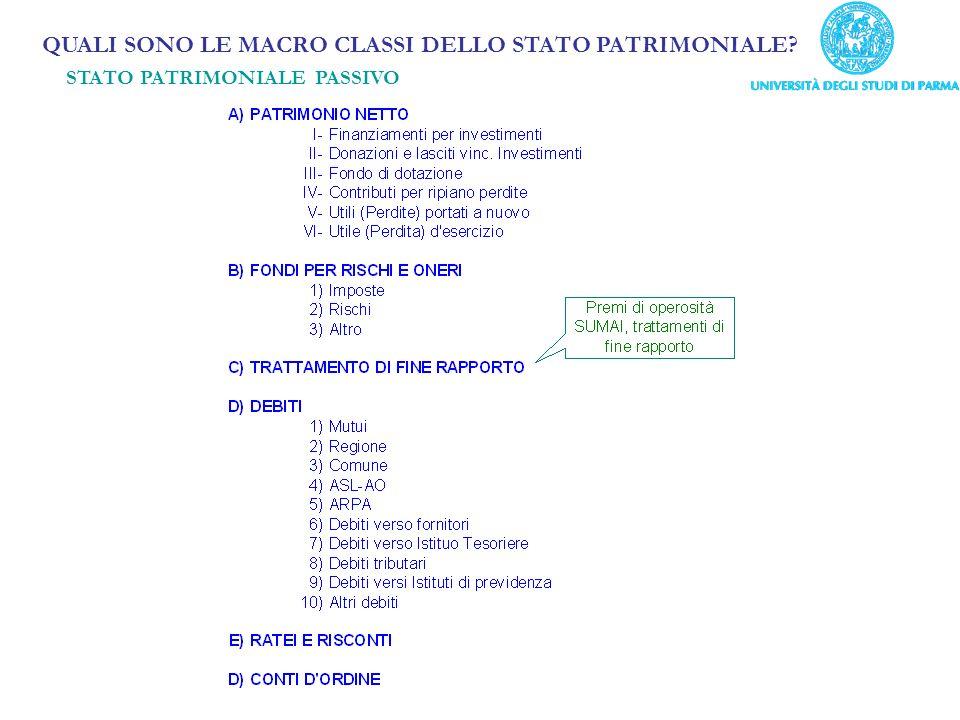 QUALI SONO LE MACRO CLASSI DELLO STATO PATRIMONIALE STATO PATRIMONIALE PASSIVO