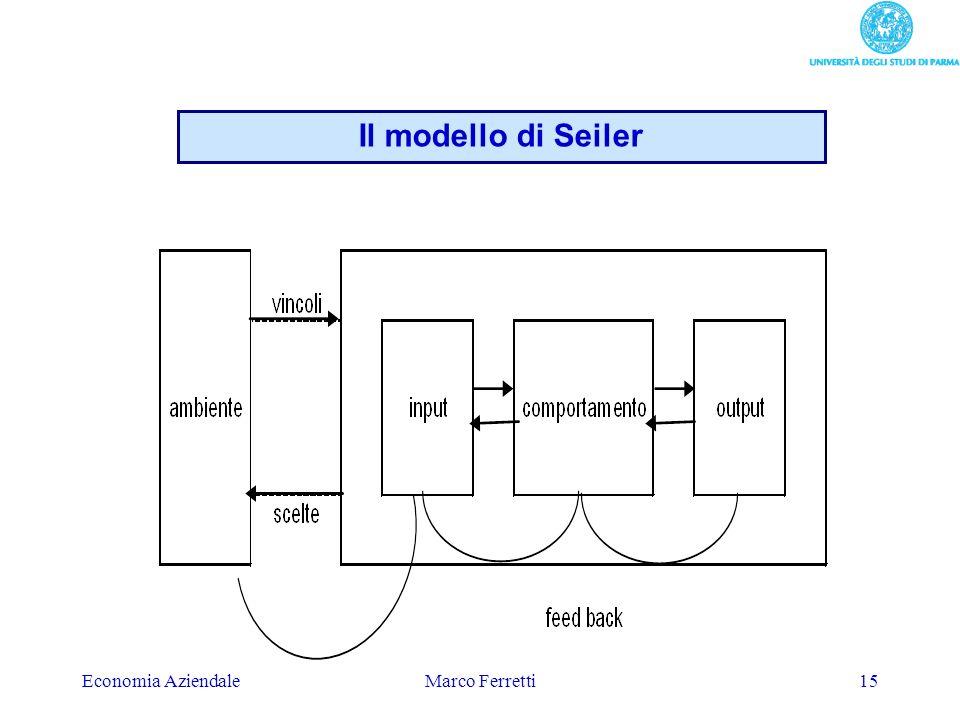 Economia AziendaleMarco Ferretti15 Il modello di Seiler