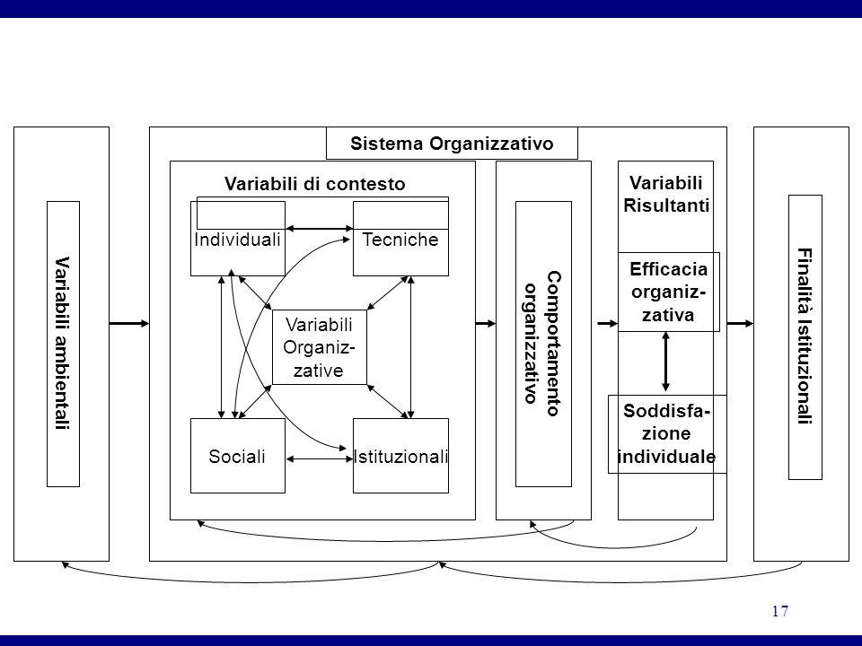 17 Individuali Variabili Organiz- zative IstituzionaliSociali Tecniche Variabili di contesto Sistema Organizzativo Comportamento organizzativo Variabi
