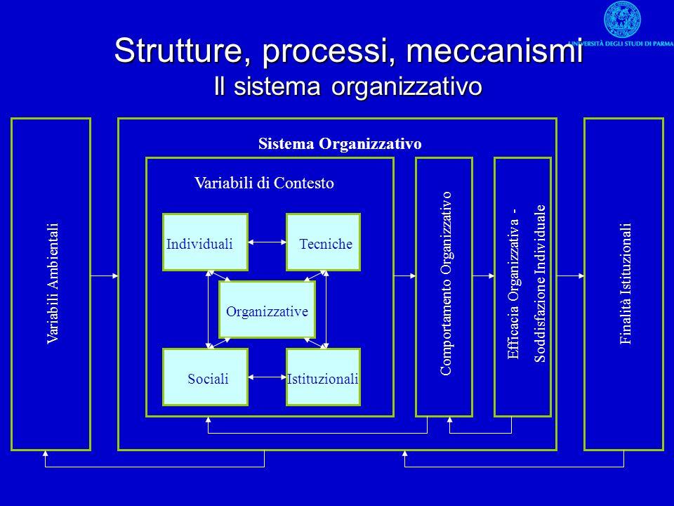 Economia AziendaleMarco Ferretti31 IndividualiTecniche SocialiIstituzionali Organizzative Variabili di Contesto Comportamento Organizzativo Efficacia
