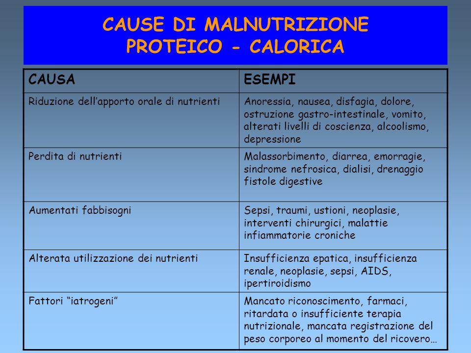 CAUSE DI MALNUTRIZIONE PROTEICO - CALORICA CAUSAESEMPI Riduzione dellapporto orale di nutrientiAnoressia, nausea, disfagia, dolore, ostruzione gastro-