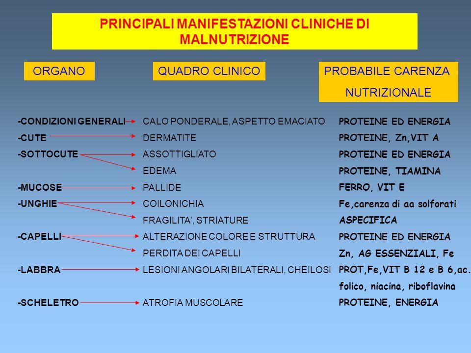 PRINCIPALI MANIFESTAZIONI CLINICHE DI MALNUTRIZIONE ORGANOQUADRO CLINICOPROBABILE CARENZA NUTRIZIONALE -CONDIZIONI GENERALI -CUTE -SOTTOCUTE -MUCOSE -