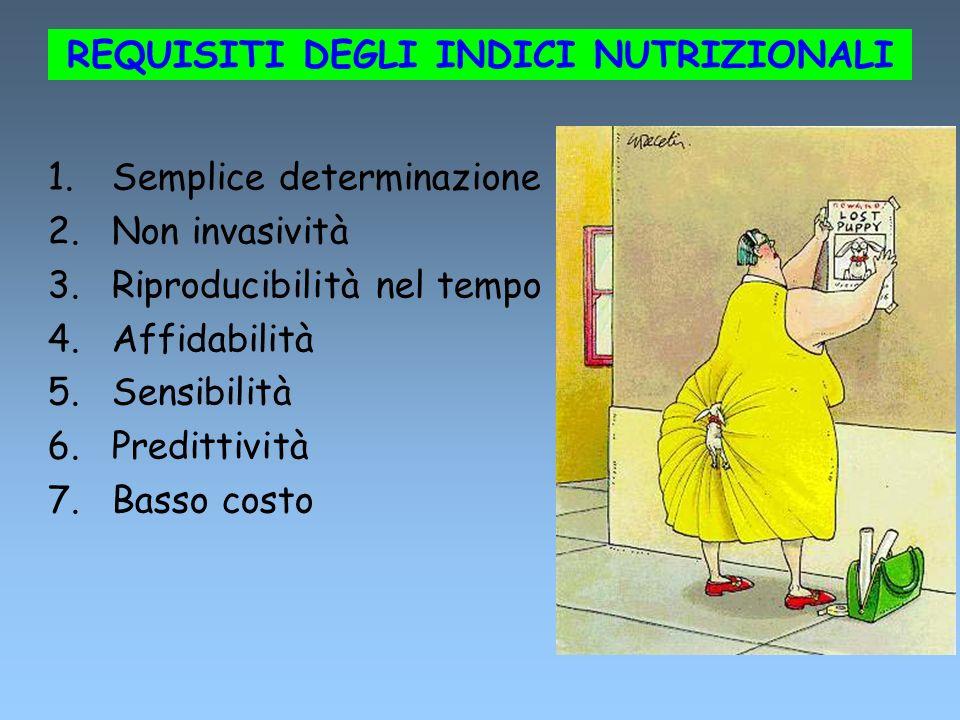 REQUISITI DEGLI INDICI NUTRIZIONALI 1.Semplice determinazione 2.Non invasività 3.Riproducibilità nel tempo 4.Affidabilità 5.Sensibilità 6.Predittività