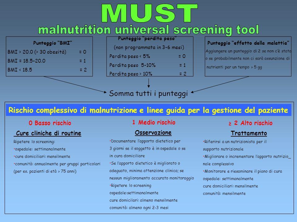 Punteggio BMI BMI > 20.0 (> 30 obesità) = 0 BMI = 18.5-20.0 = 1 BMI < 18.5 = 2 Punteggio effetto della malattia Aggiungere un punteggio di 2 se non cè