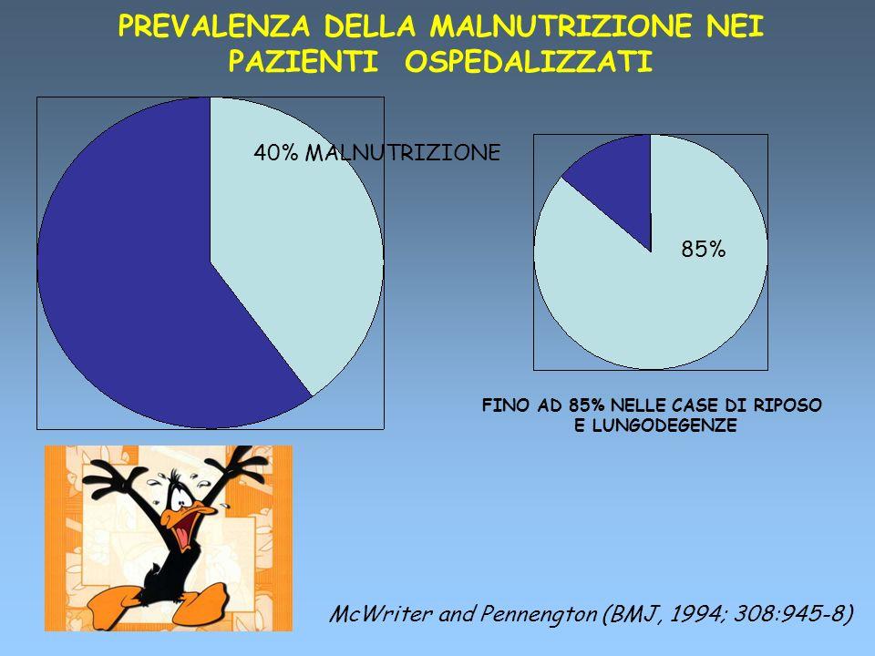 40% MALNUTRIZIONE PREVALENZA DELLA MALNUTRIZIONE NEI PAZIENTI OSPEDALIZZATI McWriter and Pennengton (BMJ, 1994; 308:945-8) FINO AD 85% NELLE CASE DI R