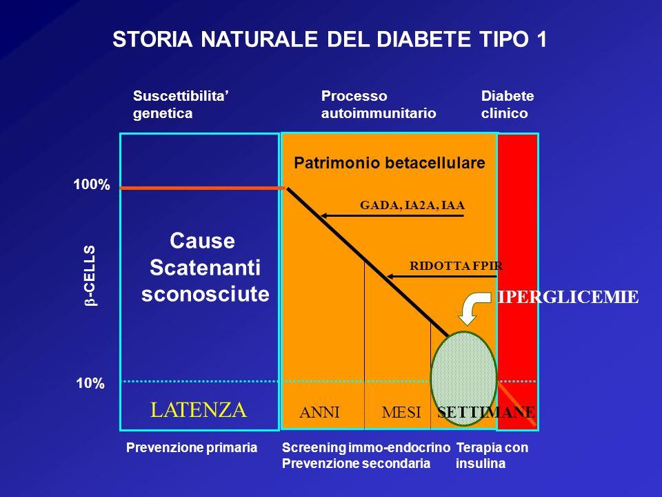 STORIA NATURALE DEL DIABETE TIPO 1 100% 10% -CELLS Prevenzione primariaScreening immo-endocrino Prevenzione secondaria Terapia con insulina Suscettibilita genetica Processo autoimmunitario Diabete clinico Patrimonio betacellulare Cause Scatenanti sconosciute LATENZA ANNIMESI GADA, IA2A, IAA RIDOTTA FPIR IPERGLICEMIE SETTIMANE