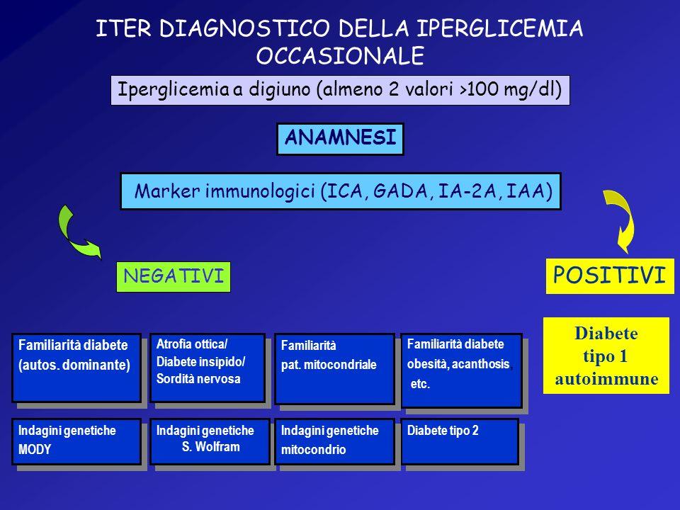 ITER DIAGNOSTICO DELLA IPERGLICEMIA OCCASIONALE Iperglicemia a digiuno (almeno 2 valori >100 mg/dl) ANAMNESI Marker immunologici (ICA, GADA, IA-2A, IAA) NEGATIVI Indagini genetiche MODY Indagini genetiche MODY Familiarità diabete (autos.