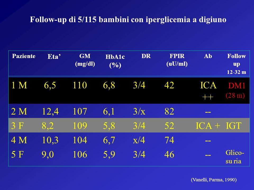 Paziente Eta GM (mg/dl) HbA1 c (%) DRFPIR (uU/ml) AbFollow up 12-32 m 1 M 6,51106,83/442ICA ++ DM1 (28 m) 2 M12,41076,13/x82-- 3 F8,21095,83/452ICA +IGT 4 M10,31046,7x/474-- 5 F9,01065,93/446-- Glico- su ria Follow-up di 5/115 bambini con iperglicemia a digiuno (Vanelli, Parma, 1990)