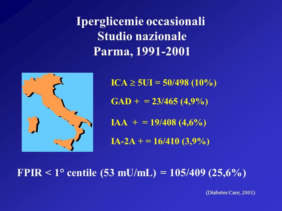 Iperglicemie occasionali Studio nazionale Parma, 1991-2001 ICA 5UI = 50/498 (10%) GAD + = 23/465 (4,9%) IAA + = 19/408 (4,6%) IA-2A + = 16/410 (3,9%) FPIR < 1° centile (53 mU/mL) = 105/409 (25,6%) (Diabetes Care, 2001)
