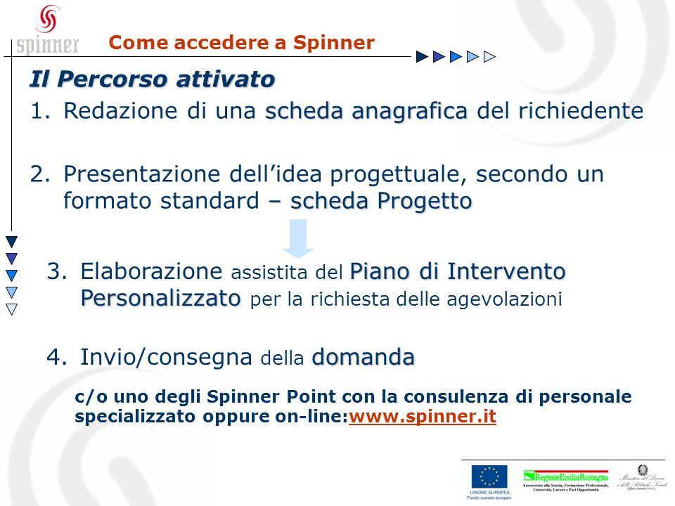 Come accedere a Spinner Il Percorso attivato scheda anagrafica 1.Redazione di una scheda anagrafica del richiedente – scheda Progetto 2.Presentazione