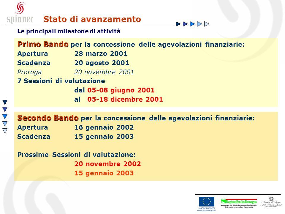 Stato di avanzamento Le principali milestone di attività Primo Bando Primo Bando per la concessione delle agevolazioni finanziarie: Apertura28 marzo 2