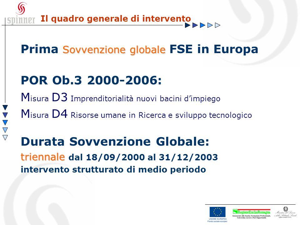 Il quadro generale di intervento Sovvenzione globale Prima Sovvenzione globale FSE in Europa POR Ob.3 2000-2006: M isura D3 Imprenditorialità nuovi ba