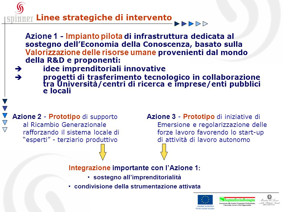 Linee strategiche di intervento Azione 1 - Impianto pilota di infrastruttura dedicata al sostegno dellEconomia della Conoscenza, basato sulla Valorizz
