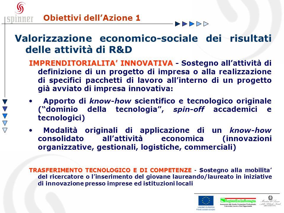 Obiettivi dellAzione 1 Valorizzazione economico-sociale dei risultati delle attività di R&D IMPRENDITORIALITA INNOVATIVA IMPRENDITORIALITA INNOVATIVA