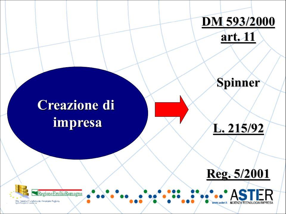Creazione di impresa DM 593/2000 art. 11 Spinner L. 215/92 Reg. 5/2001