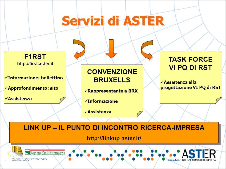 LINK UP – IL PUNTO DI INCONTRO RICERCA-IMPRESA http://linkup.aster.it/ LINK UP – IL PUNTO DI INCONTRO RICERCA-IMPRESA http://linkup.aster.it/ F1RST http://first.aster.it Informazione: bollettino Approfondimento: sito Assistenza TASK FORCE VI PQ DI RST Assistenza alla progettazione VI PQ di RST Servizi di ASTER CONVENZIONE BRUXELLS Rappresentante a BRX Informazione Assistenza