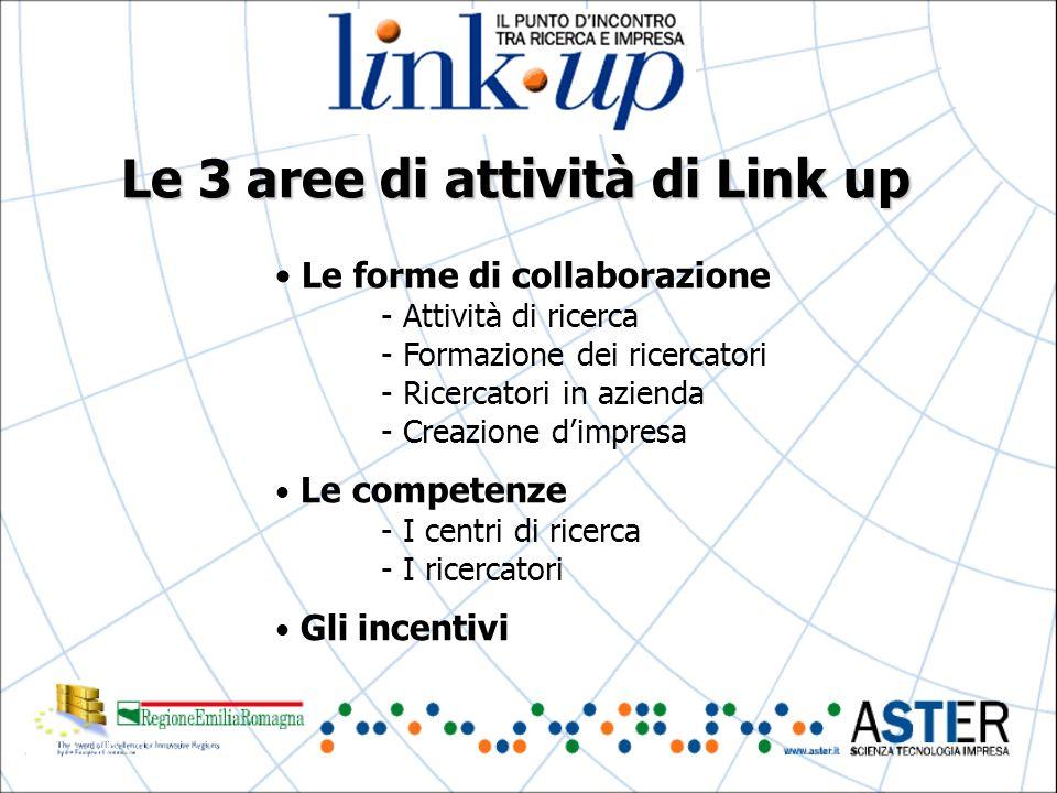 Le 3 aree di attività di Link up Le forme di collaborazione - Attività di ricerca - Formazione dei ricercatori - Ricercatori in azienda - Creazione dimpresa Le competenze - I centri di ricerca - I ricercatori Gli incentivi