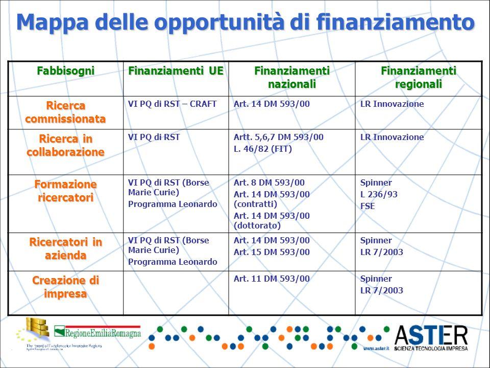 Mappa delle opportunità di finanziamento Fabbisogni Finanziamenti UE Finanziamenti nazionali Finanziamenti regionali Ricerca commissionata VI PQ di RST – CRAFTArt.