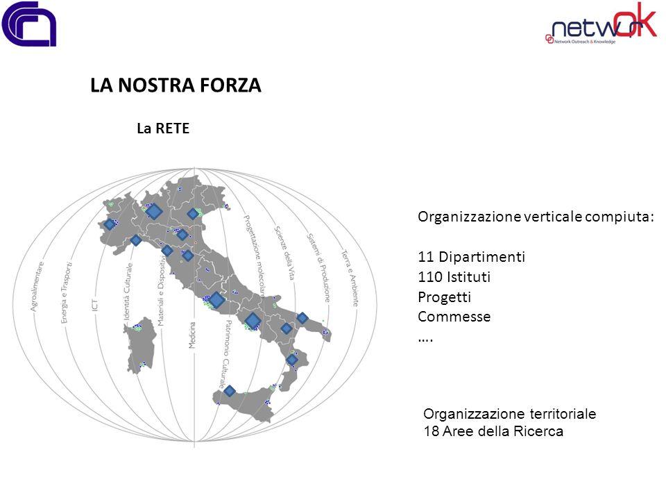 LA NOSTRA FORZA La RETE Organizzazione verticale compiuta: 11 Dipartimenti 110 Istituti Progetti Commesse ….