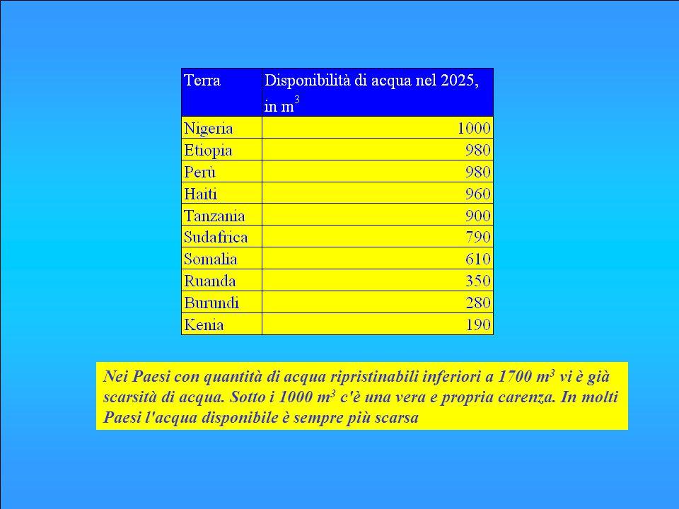 Risorsamm/anno10 9 m 3 /annom 3 /anno.ab Precipitazione (A)9832965276 Evaporazione (B)4381322353 Perdite ©309160 Deflusso totale (A-(B+C))515155276 Risorse superficiali6981101960 Disponibili (D) Risorse sotterranee (E)40,312214 Capacità invasi esistenti288,4148 Capacità invasi in costruzione6,6235,6 Altri serbatoi21,56,5116 Risorse superficiali utilizzabili (F)13,340713 Risorse disponibili (E+F)17,252927 Tabella - Risorse idriche disponibili in Italia (IRSA –Cnr (1999)