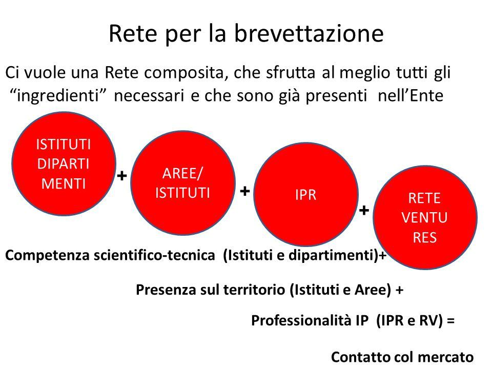 RETE VENTURES Rete per la brevettazione AREE/ ISTITUTI IPR DIPARTI MENTI REFERENTE TERRITORIALE: Contatto con i ricercatori +++ Visione macro-settoriale + Conoscenze specifiche IP ++ Conoscenza del mercato + ANALISI ANTERIORITA