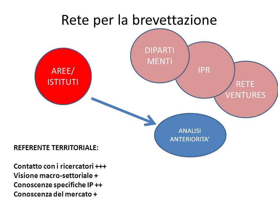 RETE VENTURES Rete per la brevettazione AREE/ ISTITUTI IPR DIPARTI MENTI REFERENTE TERRITORIALE: Contatto con i ricercatori +++ Visione macro-settoria