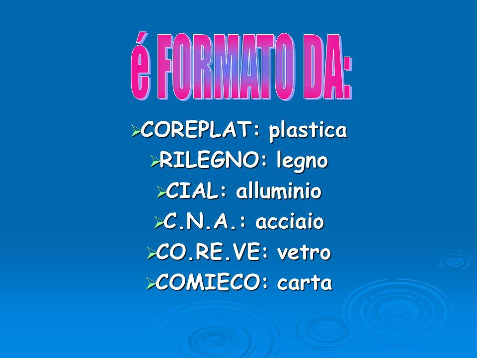 COREPLAT: plastica RILEGNO: legno CIAL: alluminio C.N.A.: acciaio CO.RE.VE: vetro COMIECO: carta