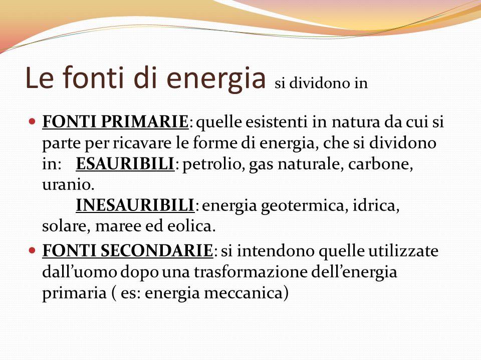 Fonti di energia Forme di Energia LEGNO FUOCO ENERGIA TERMICA VENTO MULINO ENERGIA MECCANICA