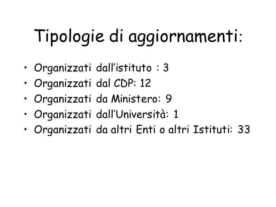 Tipologie di aggiornamenti : Organizzati dallistituto : 3 Organizzati dal CDP: 12 Organizzati da Ministero: 9 Organizzati dallUniversità: 1 Organizzati da altri Enti o altri Istituti: 33
