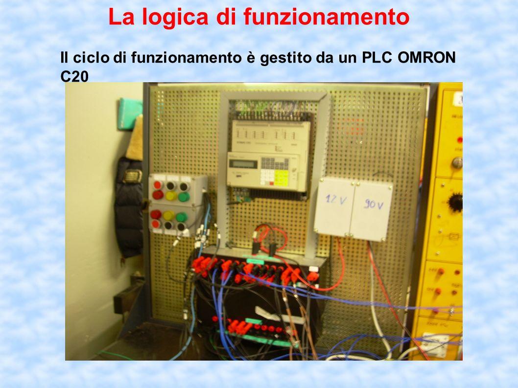 La logica di funzionamento Il ciclo di funzionamento è gestito da un PLC OMRON C20