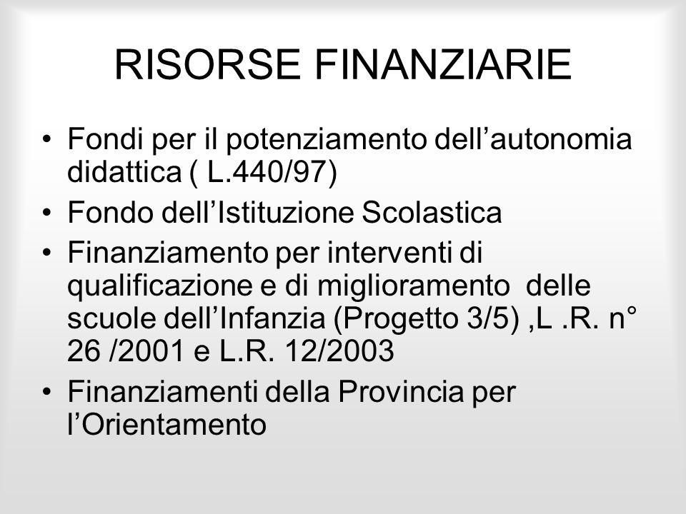 RISORSE FINANZIARIE Fondi per il potenziamento dellautonomia didattica ( L.440/97) Fondo dellIstituzione Scolastica Finanziamento per interventi di qu