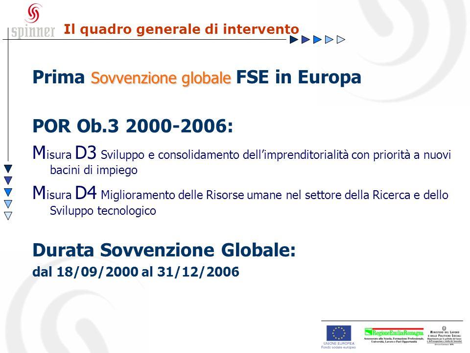 Il quadro generale di intervento Sovvenzione globale Prima Sovvenzione globale FSE in Europa POR Ob.3 2000-2006: M isura D3 Sviluppo e consolidamento dellimprenditorialità con priorità a nuovi bacini di impiego M isura D4 Miglioramento delle Risorse umane nel settore della Ricerca e dello Sviluppo tecnologico Durata Sovvenzione Globale: dal 18/09/2000 al 31/12/2006