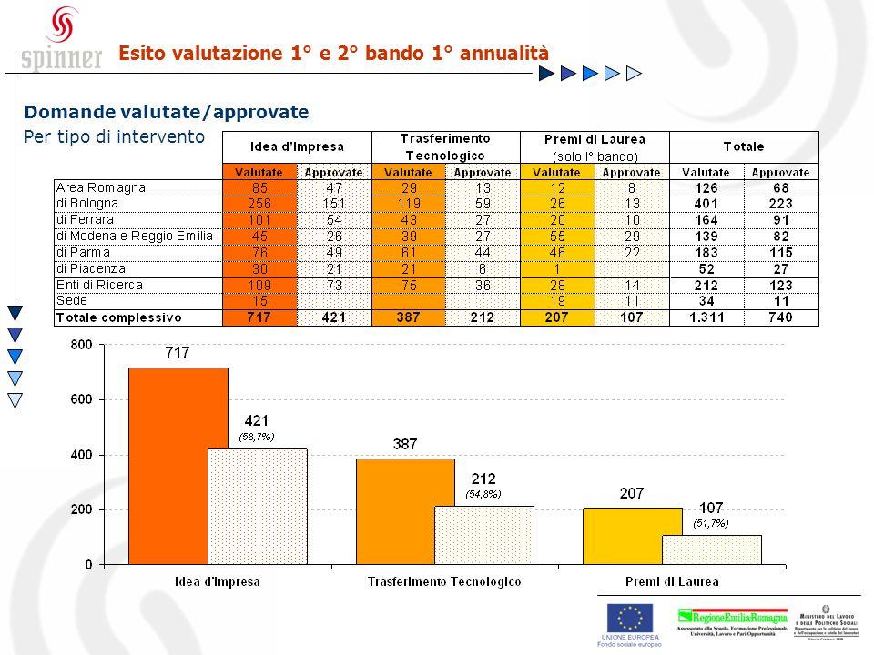 Domande valutate/approvate Per tipo di intervento Esito valutazione 1° e 2° bando 1° annualità