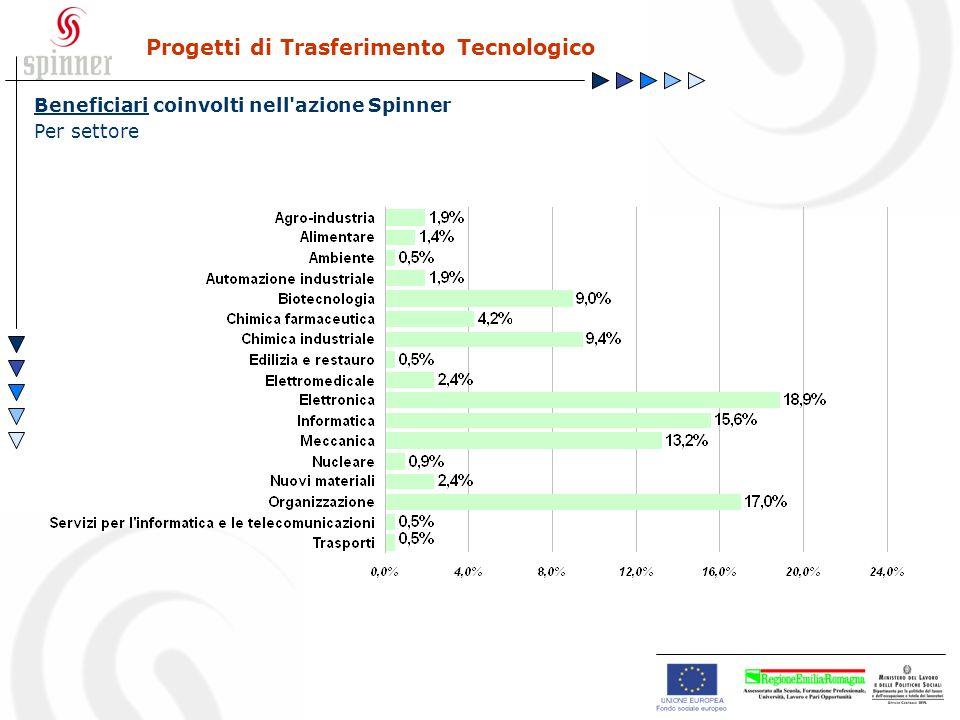 Progetti di Trasferimento Tecnologico Beneficiari coinvolti nell azione Spinner Per settore