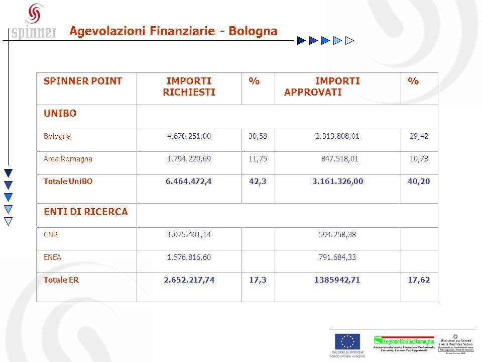 Agevolazioni Finanziarie - Bologna SPINNER POINTIMPORTI RICHIESTI %IMPORTI APPROVATI % UNIBO Bologna4.670.251,0030,582.313.808,0129,42 Area Romagna1.794.220,6911,75 847.518,0110,78 Totale UniBO6.464.472,442,33.161.326,0040,20 ENTI DI RICERCA CNR1.075.401,14 594.258,38 ENEA1.576.816,60 791.684,33 Totale ER2.652.217,7417,31385942,7117,62