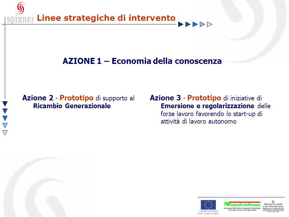 Linee strategiche di intervento AZIONE 1 – Economia della conoscenza Azione 2 - Prototipo di supporto al Ricambio Generazionale Azione 3 - Prototipo di iniziative di Emersione e regolarizzazione delle forze lavoro favorendo lo start-up di attività di lavoro autonomo