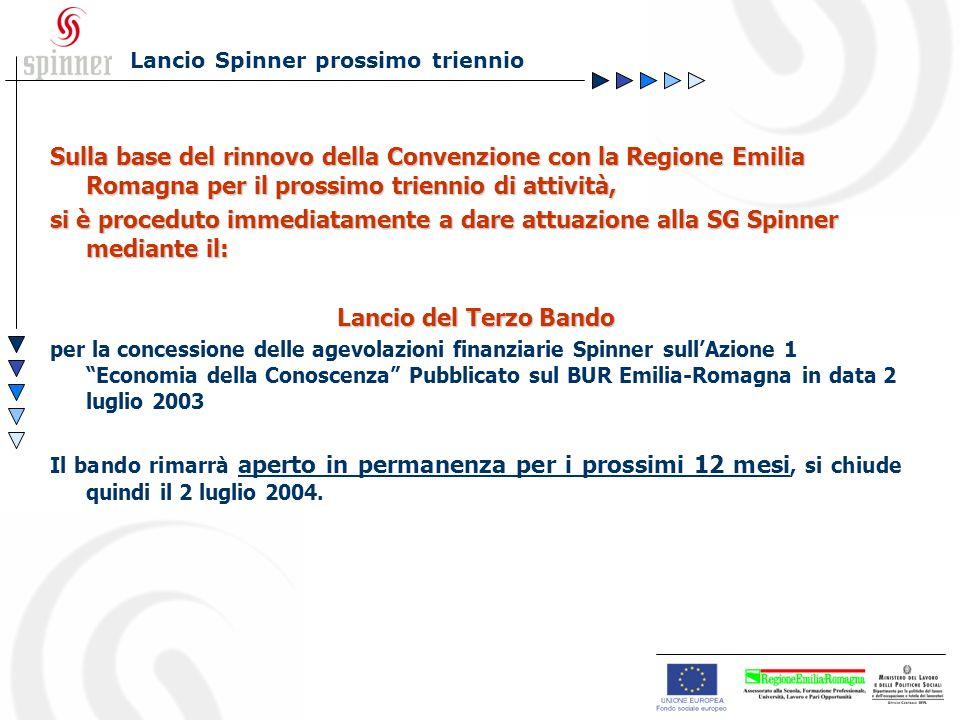 Sulla base del rinnovo della Convenzione con la Regione Emilia Romagna per il prossimo triennio di attività, si è proceduto immediatamente a dare attuazione alla SG Spinner mediante il: Lancio del Terzo Bando per la concessione delle agevolazioni finanziarie Spinner sullAzione 1 Economia della Conoscenza Pubblicato sul BUR Emilia-Romagna in data 2 luglio 2003 Il bando rimarrà aperto in permanenza per i prossimi 12 mesi, si chiude quindi il 2 luglio 2004.