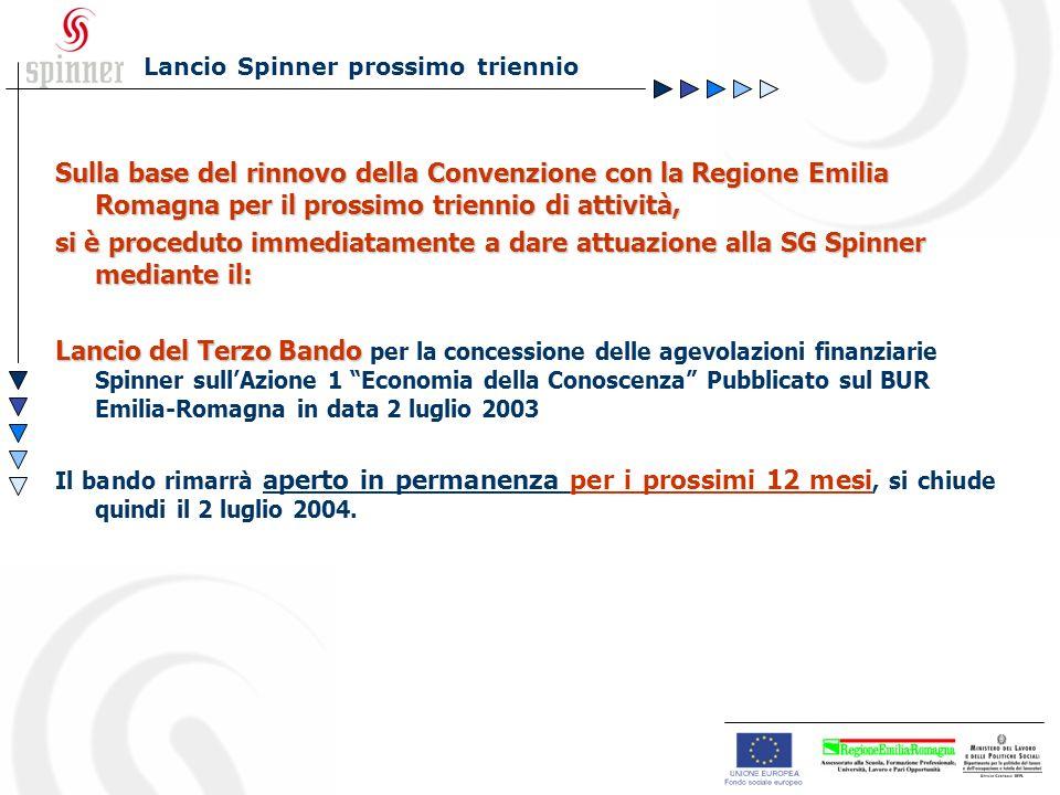 Sulla base del rinnovo della Convenzione con la Regione Emilia Romagna per il prossimo triennio di attività, si è proceduto immediatamente a dare attuazione alla SG Spinner mediante il: Lancio del Terzo Bando Lancio del Terzo Bando per la concessione delle agevolazioni finanziarie Spinner sullAzione 1 Economia della Conoscenza Pubblicato sul BUR Emilia-Romagna in data 2 luglio 2003 Il bando rimarrà aperto in permanenza per i prossimi 12 mesi, si chiude quindi il 2 luglio 2004.