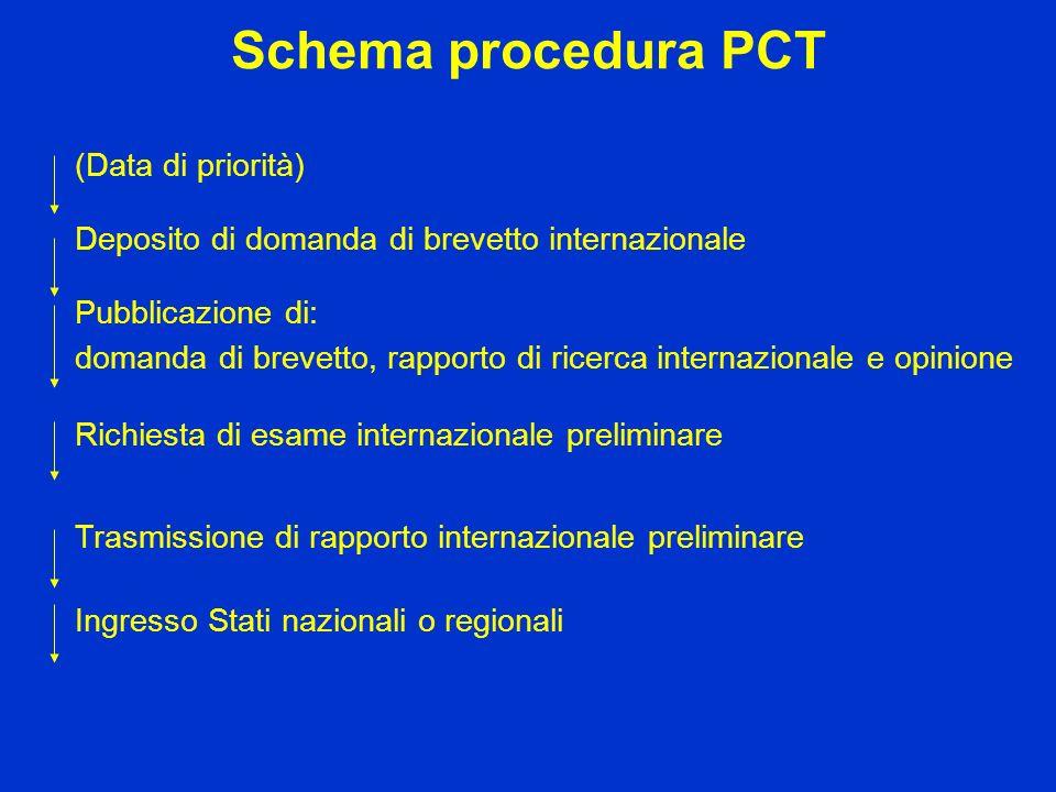 Schema procedura PCT (Data di priorità) Deposito di domanda di brevetto internazionale Pubblicazione di: domanda di brevetto, rapporto di ricerca inte