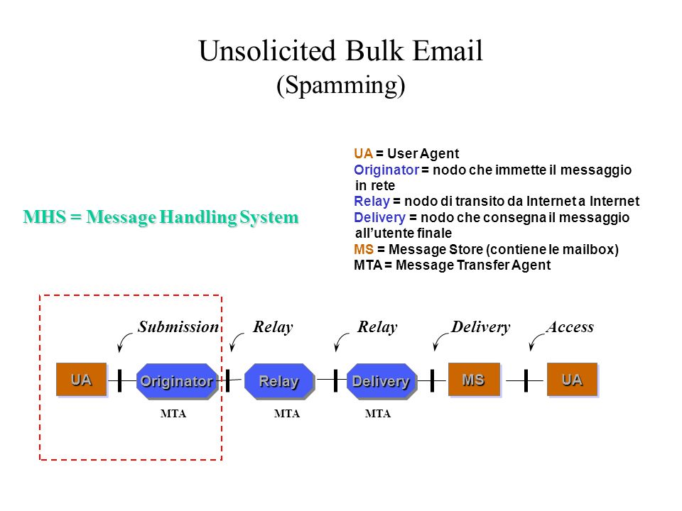 Unsolicited Bulk Email (Spamming) UA = User Agent Originator = nodo che immette il messaggio in rete Relay = nodo di transito da Internet a Internet Delivery = nodo che consegna il messaggio allutente finale MS = Message Store (contiene le mailbox) MTA = Message Transfer Agent UA = User Agent Originator = nodo che immette il messaggio in rete Relay = nodo di transito da Internet a Internet Delivery = nodo che consegna il messaggio allutente finale MS = Message Store (contiene le mailbox) MTA = Message Transfer Agent MHS = Message Handling System UA UAUAMSMS SubmissionRelayDelivery Access RelayRelayDeliveryDeliveryOriginatorOriginator Relay MTA