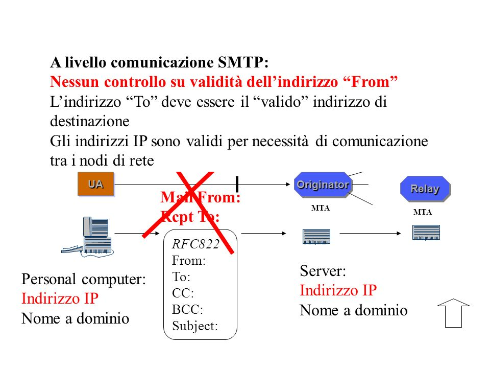UA SMTP OriginatorOriginator MTA Personal computer: Indirizzo IP Nome a dominio RFC822 From: To: CC: BCC: Subject: Mail From: Rcpt To: Server: Indiriz