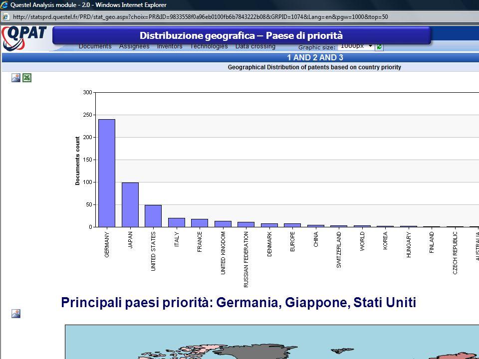 Distribuzione geografica – Paese di priorità Principali paesi priorità: Germania, Giappone, Stati Uniti