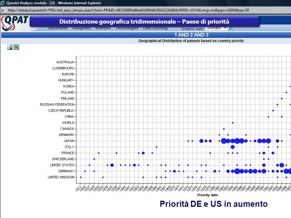 Distribuzione geografica tridimensionale – Paese di priorità Priorità DE e US in aumento