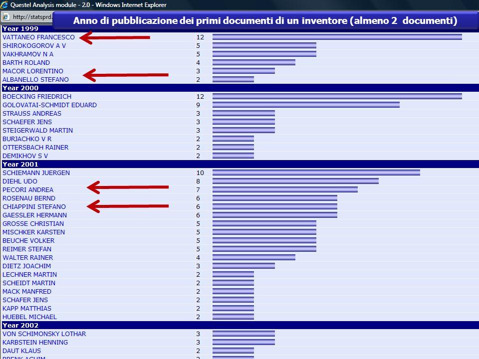 Anno di pubblicazione dei primi documenti di un inventore (almeno 2 documenti)