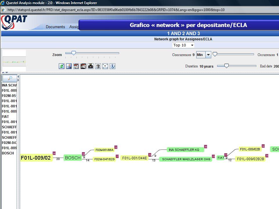 Grafico « network » per depositante/ECLA