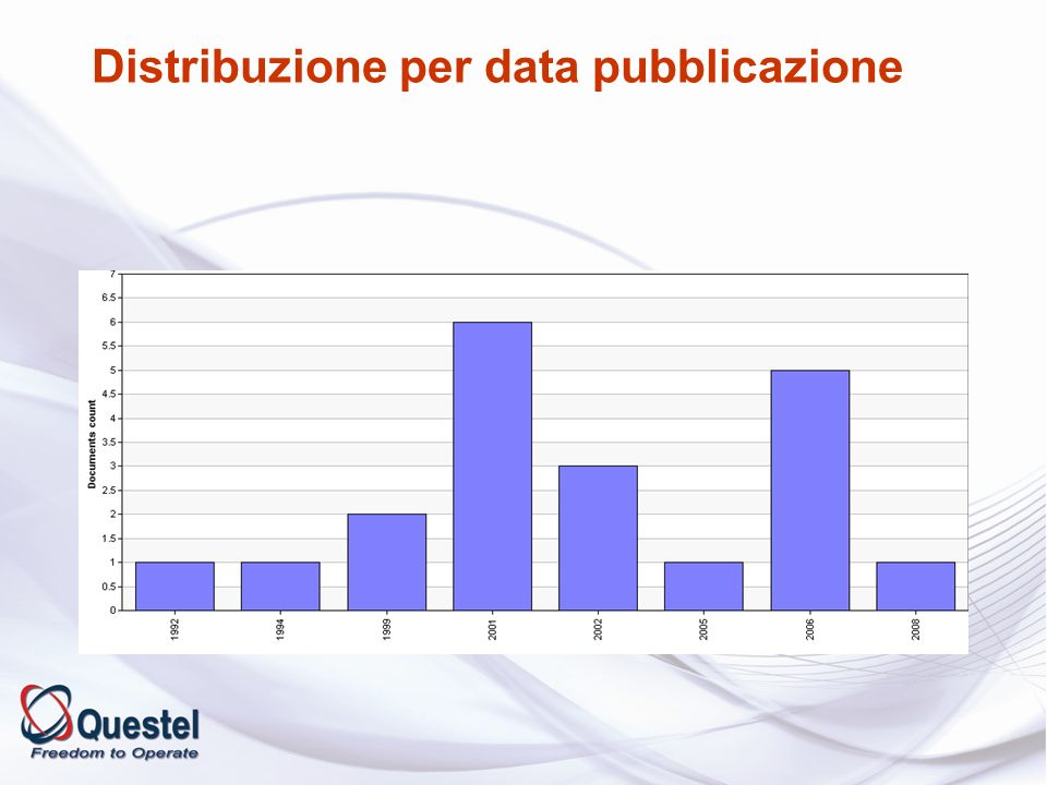 Distribuzione per data pubblicazione