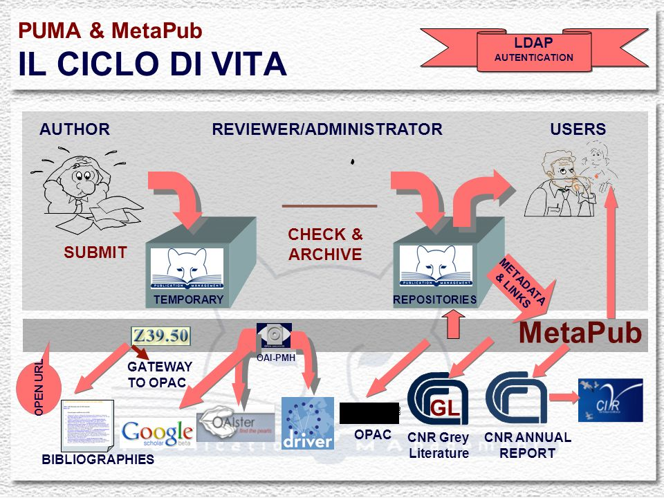 PUMA & MetaPub IL CICLO DI VITA LDAP AUTENTICATION LDAP AUTENTICATION AUTHORREVIEWER/ADMINISTRATORUSERS SUBMIT CHECK & ARCHIVE GL CNR ANNUAL REPORT OPAC CNR Grey Literature TEMPORARYREPOSITORIES METADATA & LINKS METADATA & LINKS BIBLIOGRAPHIES GATEWAY TO OPAC MetaPub OPEN URL OAI-PMH