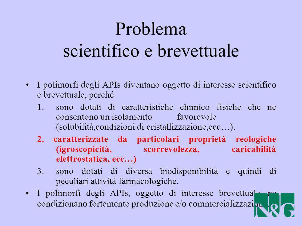 Problema scientifico e brevettuale I polimorfi degli APIs diventano oggetto di interesse scientifico e brevettuale, perché 1.sono dotati di caratteris