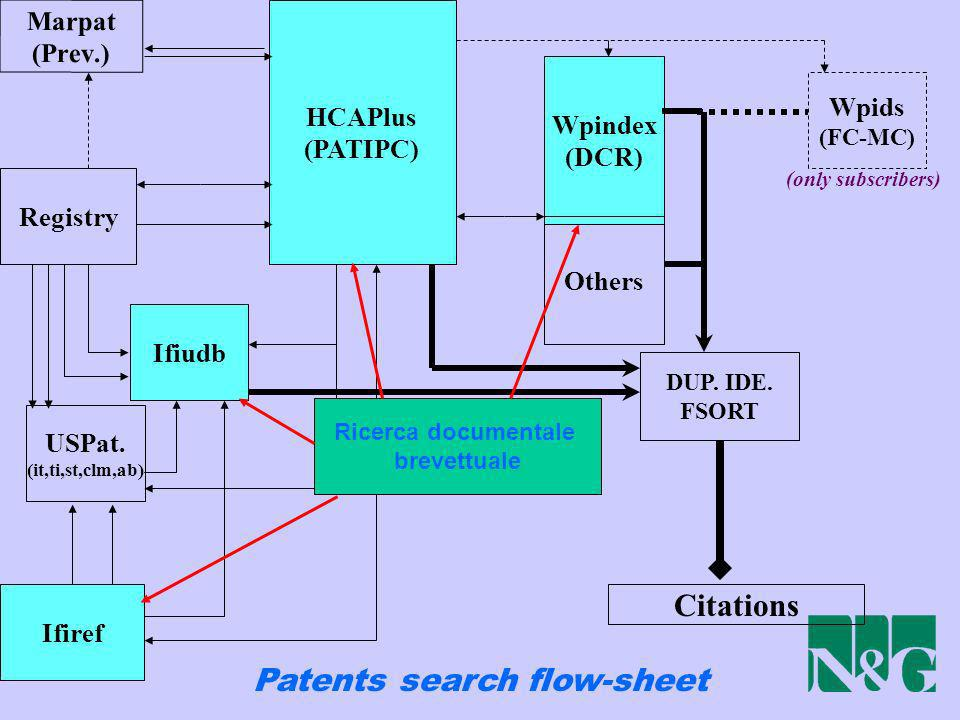 Marpat (Prev.) Registry Ifiudb USPat. (it,ti,st,clm,ab) Ifiref HCAPlus (PATIPC) Wpindex (DCR) Others Wpids (FC-MC) DUP. IDE. FSORT Citations Patents s