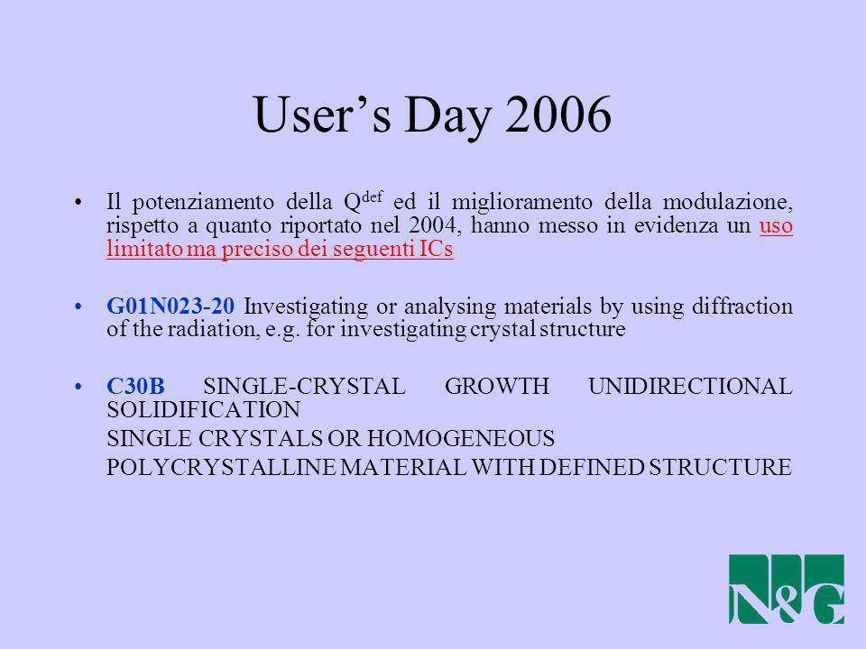 Users Day 2006 Il potenziamento della Q def ed il miglioramento della modulazione, rispetto a quanto riportato nel 2004, hanno messo in evidenza un us